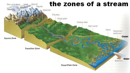 Zone Stream